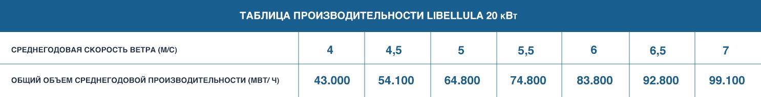 aria tabella russo